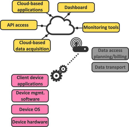 An example of the different components of an M2M software stack