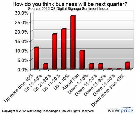 Digital Signage Sentiment Index (2012-Q3) How will business be next quarter?