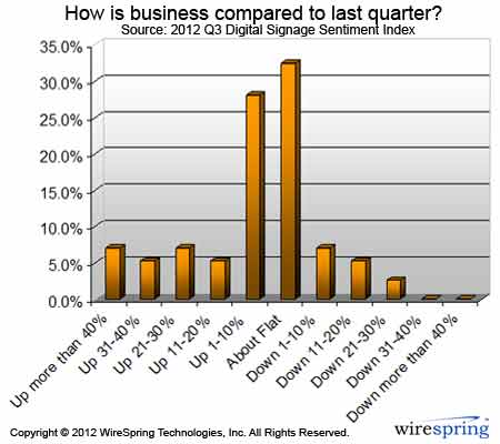 Digital Signage Sentiment Index (2012-Q3) How was business last quarter?