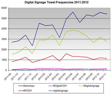 Twitter traffic patterns for digital signage industry terms